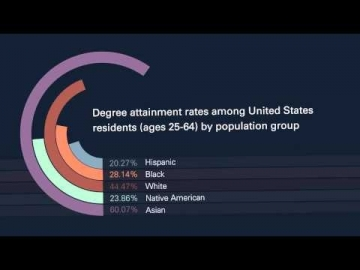Latest U.S. degree attainment rates by population group