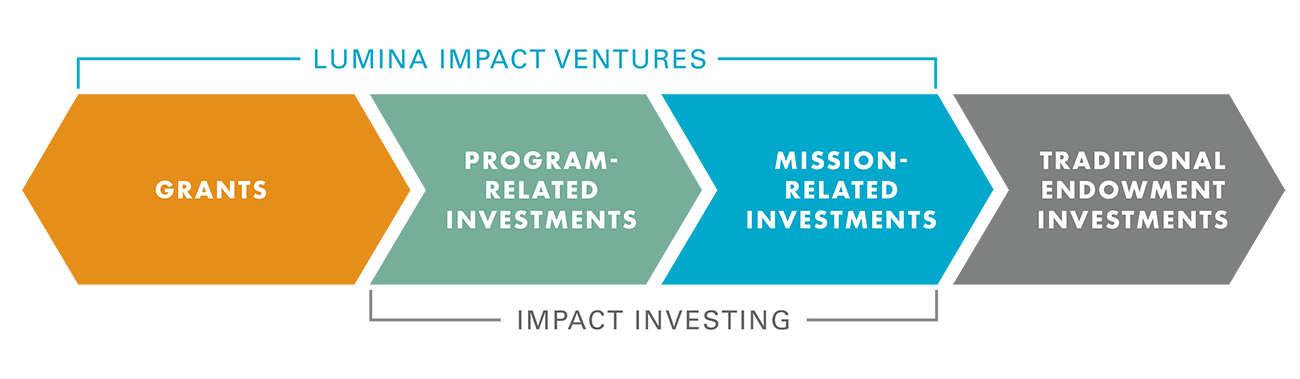 Investing for social impact is part of a continuum of financial activities.